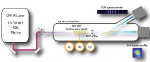 Schéma de la ligne femtoseconde EUV