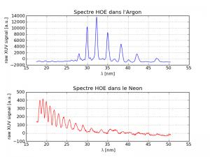 Spectres harmoniques typique dans obtenus dans Ne et Ar